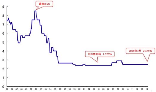 住宅ローンの変動金利型、金利上昇するとどうなる? - ノムコム
