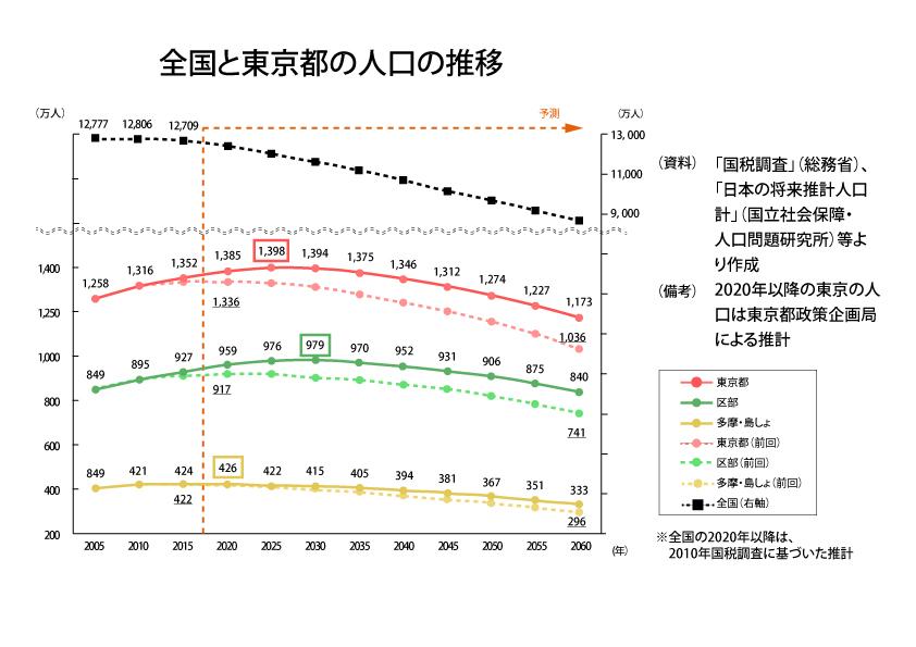 の 人口 都 2020 東京