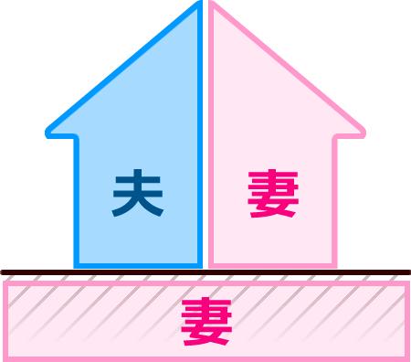 (1)土地が単独、建物共有のケース
