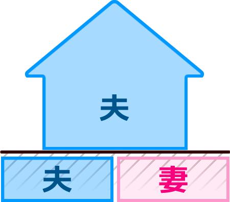 (2)建物単独、土地共有のケース